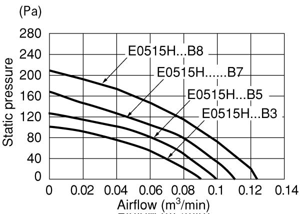 item   e0515h12b7apa01  dc centrifugal blower with sensor
