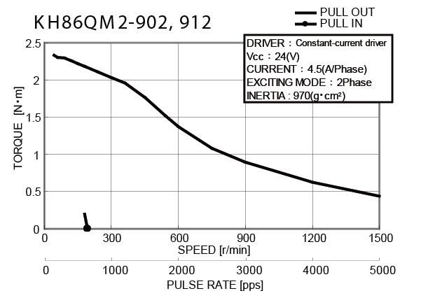 Item # KH86QM2-902, 2 12 Volt (V) Voltage KH86 Series 2